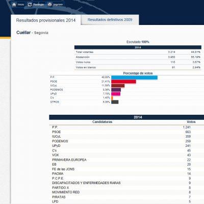 La participación en los comicios europeos desciende cinco puntos en la villa con respecto a 2009
