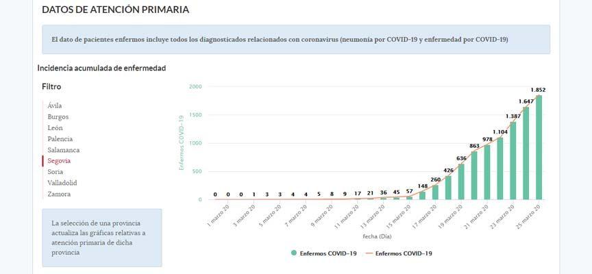 Segovia acumula 62 altas hospitalarias por COVID-19 y hoy suma 61 nuevos positivos