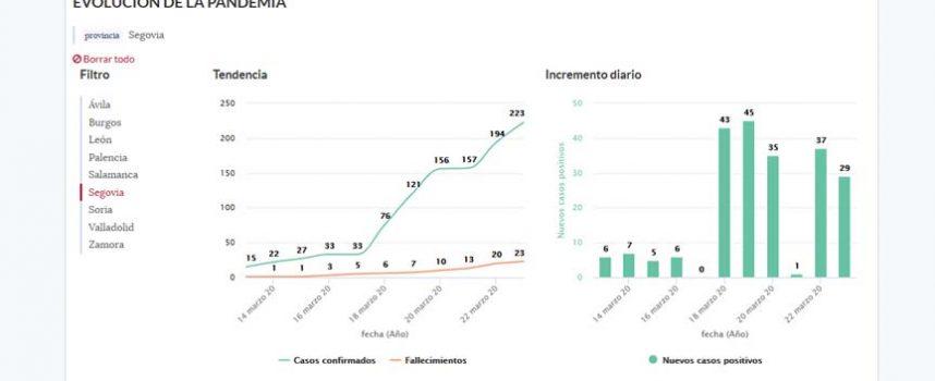 Segovia cuenta con 223 casos confirmados de coronavirus y 23 fallecidos