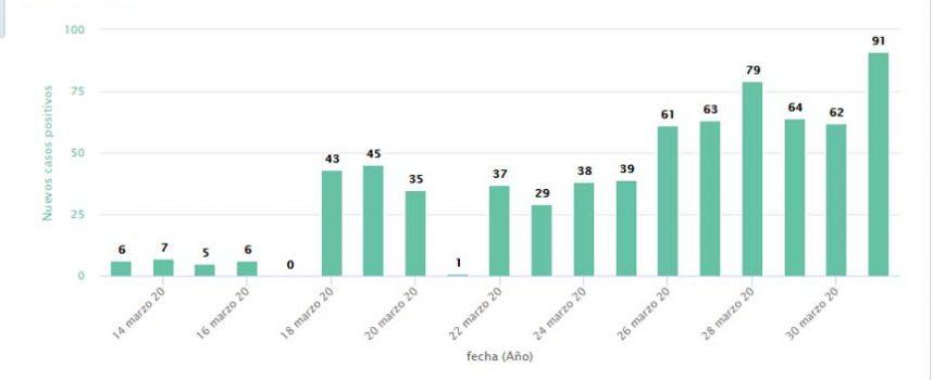 Segovia registra 91 nuevos positivos que elevan la cifra a 720 enfermos de COVID-19