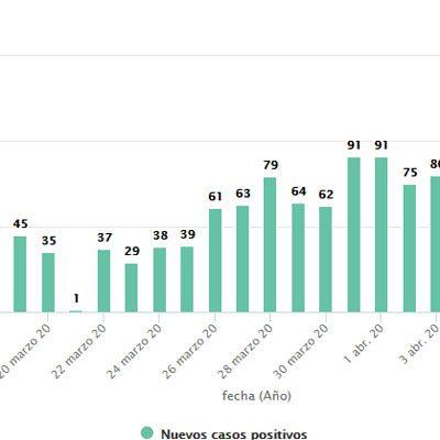 Los enfermos hospitalizados en Segovia continúan descendiendo aunque se suman 88 nuevos positivos por la COVID-19
