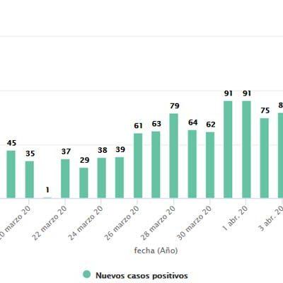 Segovia registra hoy 101 nuevos positivos de COVID-19