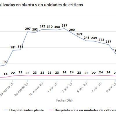 Segovia registra un nuevo descenso en el número de enfermos hospitalizados y en los nuevos casos de COVID-19