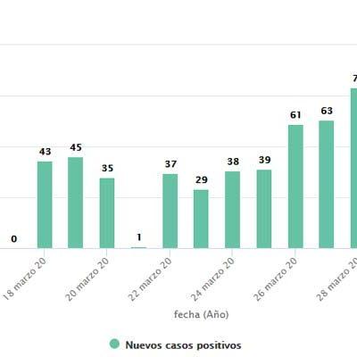 La cifra de contagios por COVID-19 continúa al alza en la provincia