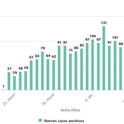 Segovia registra un repunte en el número de casos positivos por la COVID-19