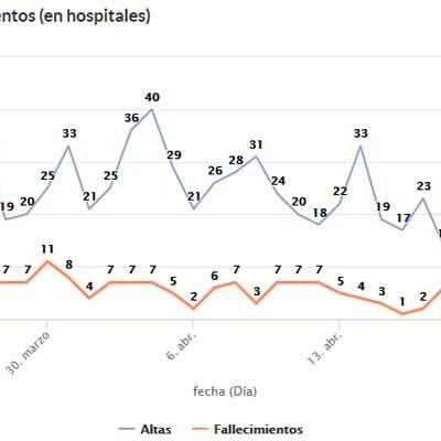 Los enfermos hospitalizados descienden en Segovia hasta los 89, siete de ellos en la UCI
