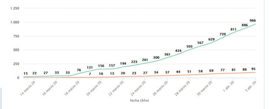 El Hospital de Segovia registra 36 nuevas altas de pacientes de la COVID-19
