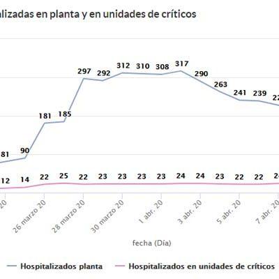 Continúa descendiendo el número de personas hospitalizadas en Segovia