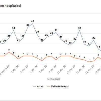 Segovia registra el primer día sin fallecimientos por la COVID-19 desde el 19 de marzo