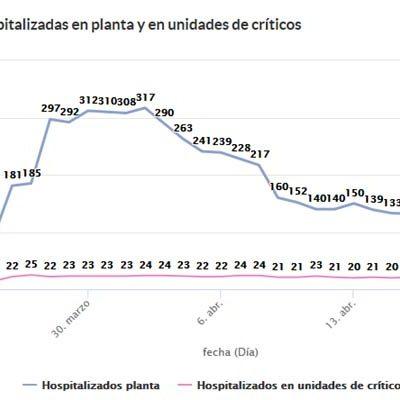 Los enfermos hospitalizados en Segovia por la COVID-19 se reducen a 99 personas, 11 de ellas en la UCI