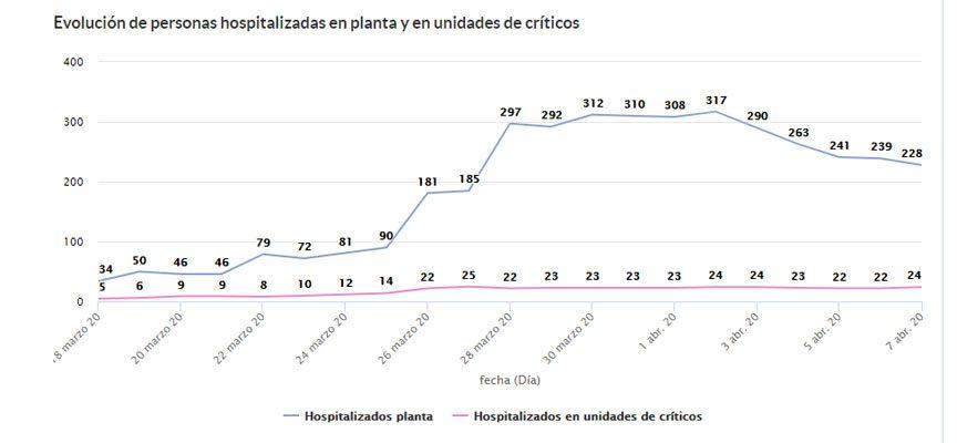 Los enfermos hospitalizados con COVID-19  se reducen en Segovia con 65 menos en cinco días