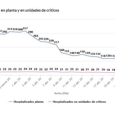 Segundo día sin fallecimientos en Segovia, reduciéndose a 85 los enfermos hospitalizados